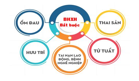 Toàn bộ điều kiện hưởng, mức hưởng của 05 chế độ BHXH bắt buộc