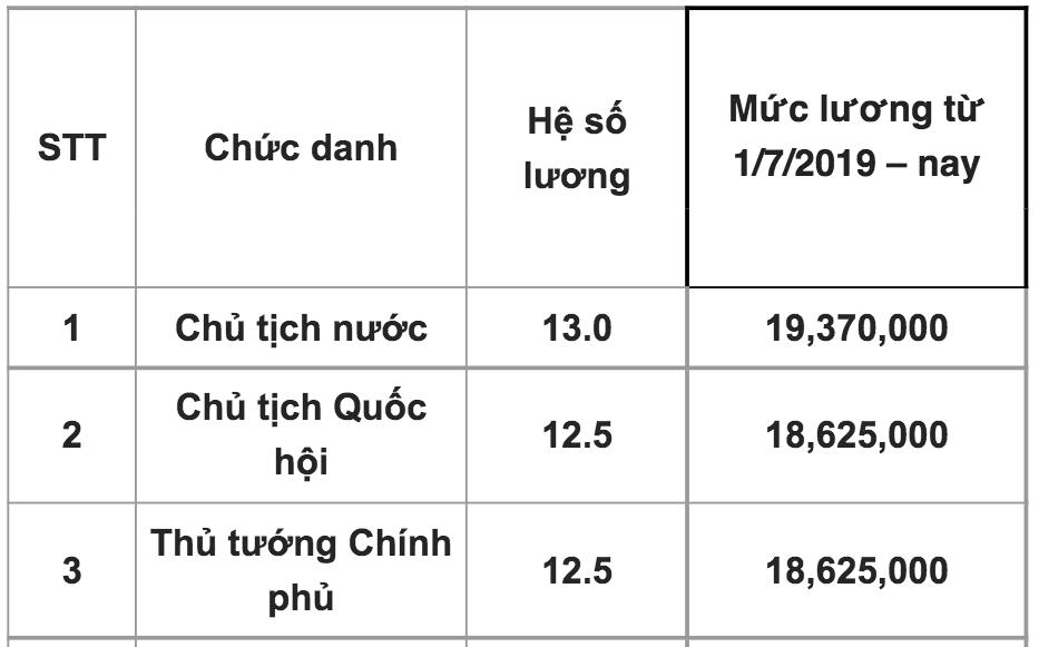 Năm cuối cùng lương Chủ tịch nước, Thủ tướng, Chủ tịch Quốc hội tính theo hệ số